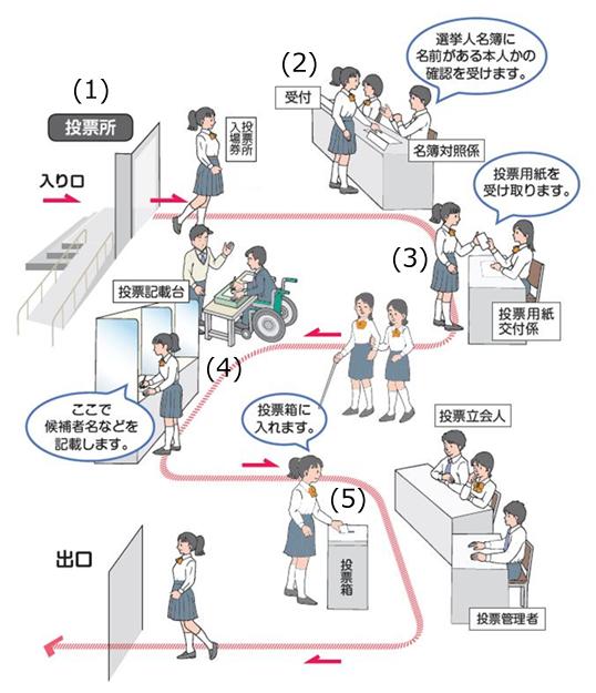 投票所での投票方法 - 福島市